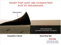 "27.5' x 4' x 3/4"" Kurative Anti-Fatigue Salon Mat Package in Black + Free Shipping"